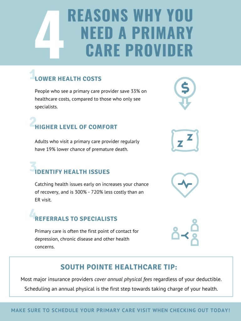 4 reasons why you need a primary care provider